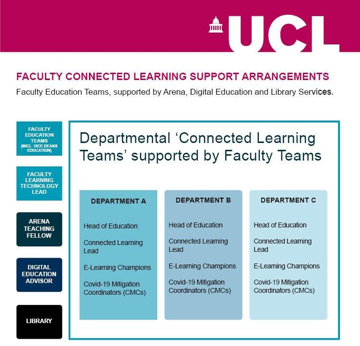 Faculty Connected Learning Support Arrangements diagram