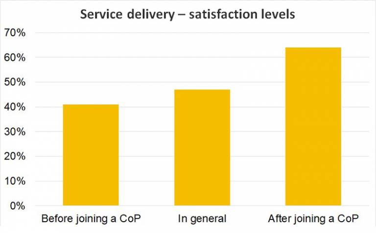 Graph showing service delivery satisfaction levels (explained in copy)