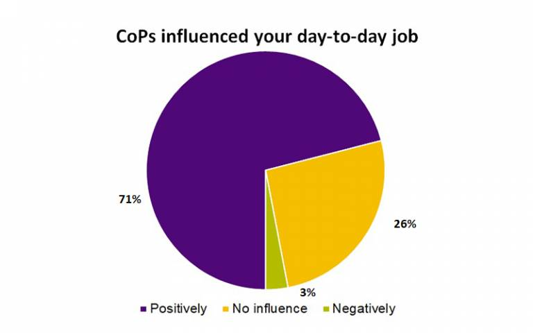 Graph showing CoPs influence on day-to-day job (explained in copy)