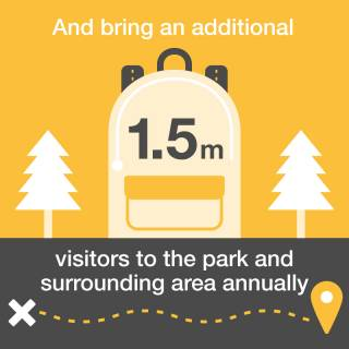 1.5 million visitors to the Olympic Park infographic