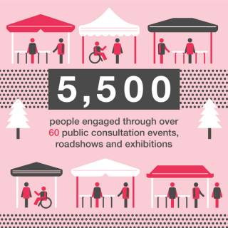 5500 people engaged with through consultation events