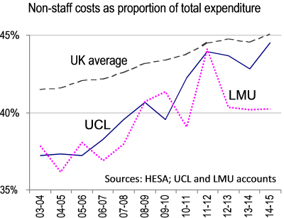 Non-staff costs as a proportion of total expenditure