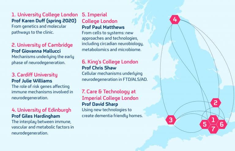 UK Dementia Research Institute