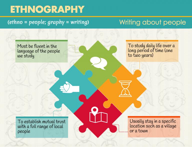 ethnography-infographic