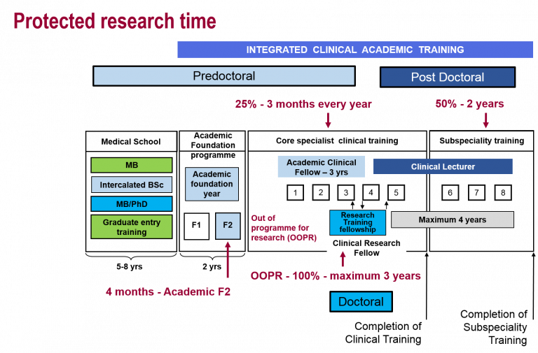 Research time graphics