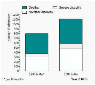 EPICure2 - outcome at 2-3 years - disability