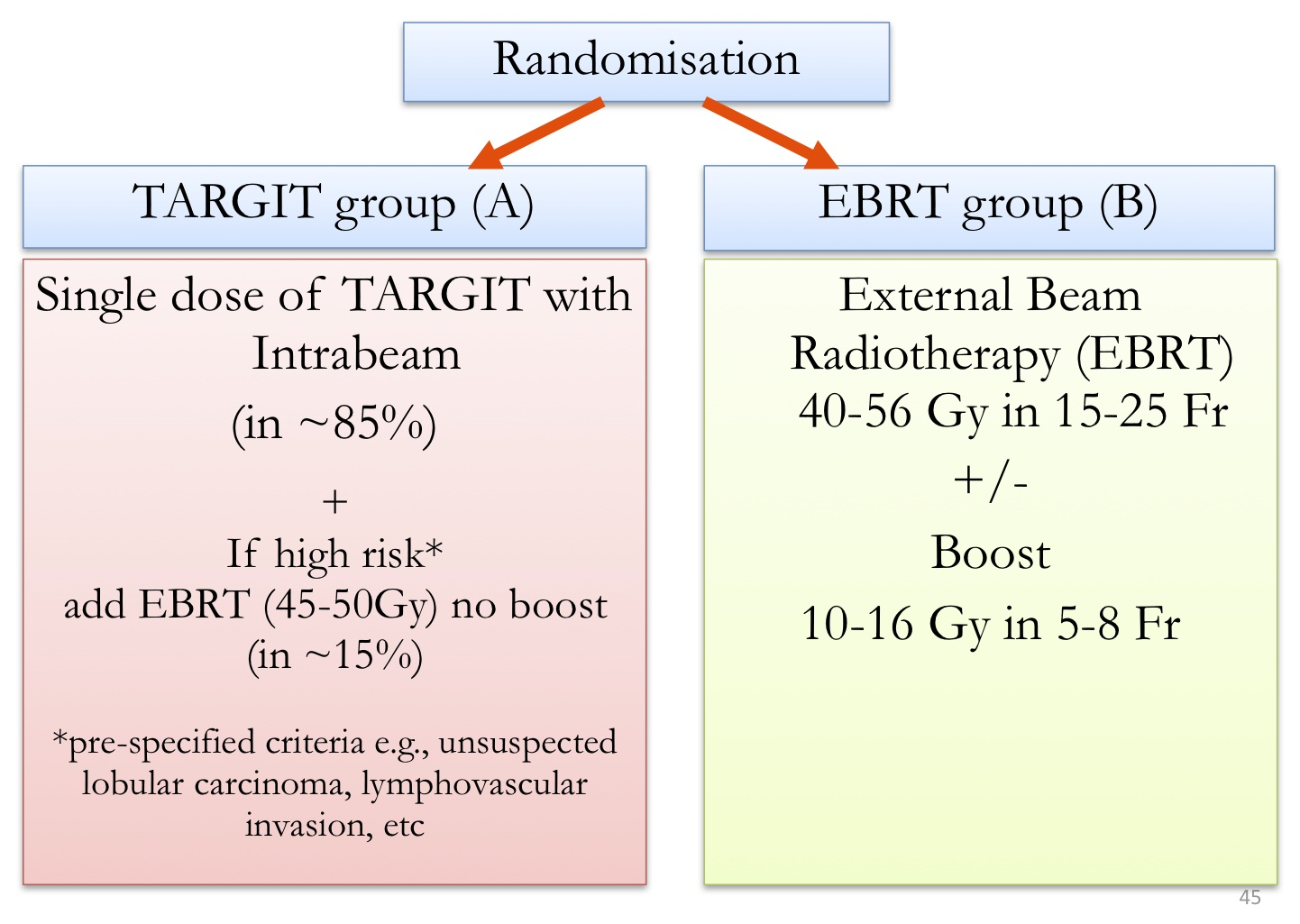 TARGIT-E(lderly)—Prospective phase II study ... - BMC Cancer