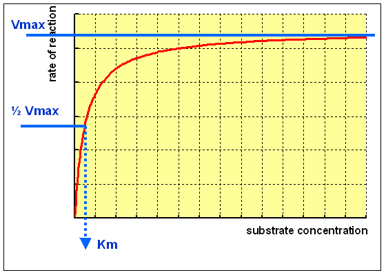 how does the concentration of sucrose Osmolarity (osm/l) is the total concentration of all solutes in the solution  you  can make the 01m solution by adding 01mol for each litre of sucrose solution.