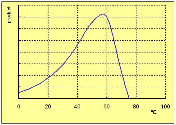Denaturation (biochemistry)