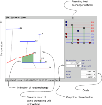 The Jacaranda system for process design and optimisation