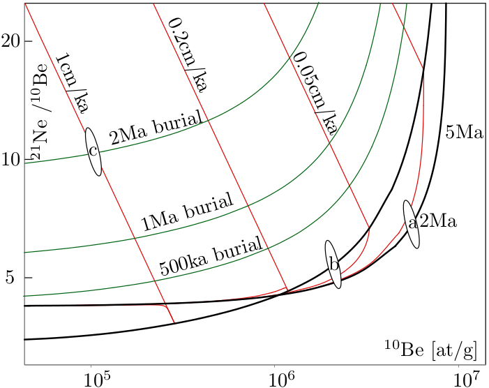 8 Cosmogenic Nuclide Geochronology