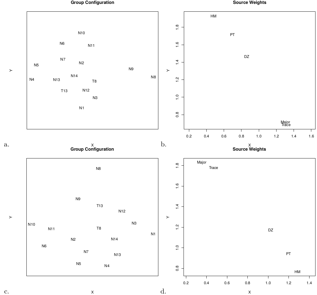 An r package for statistical provenance analysis figure 8 a group configuration of an indscal analysis of the namib dataset using the kolmogorov smirnov dissimilarity for the u pb data dz publicscrutiny Image collections