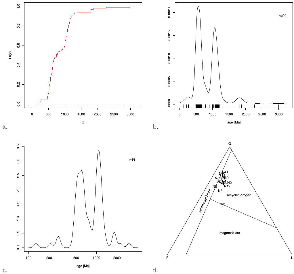 An R package for statistical provenance analysis